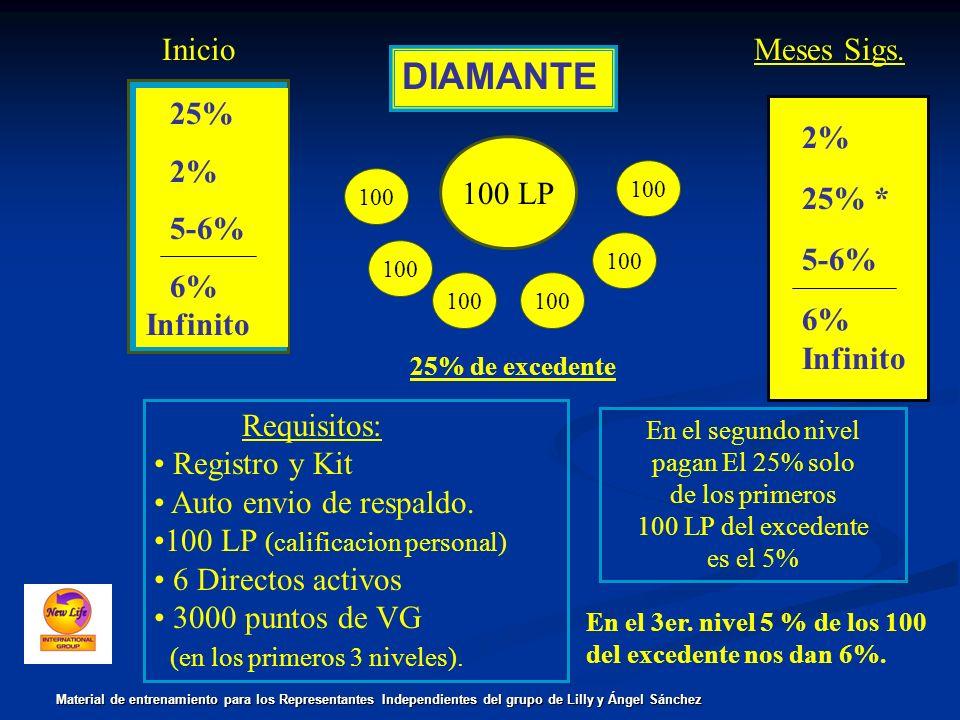 DIAMANTE Inicio Meses Sigs. 25% 2% 5-6% 6% Infinito 2% 25% * 5-6% 6%