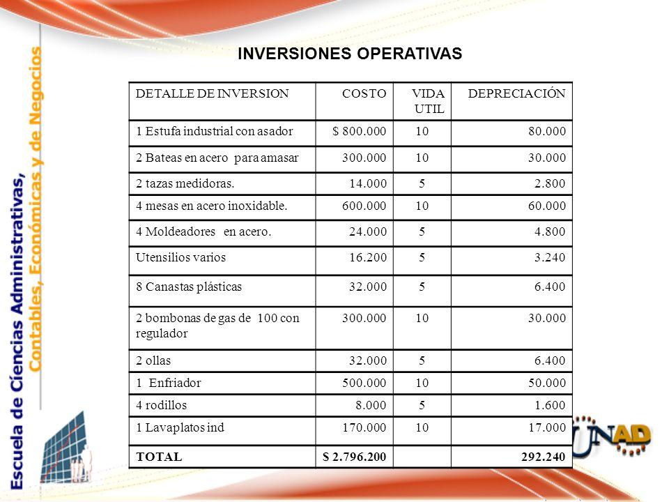 INVERSIONES OPERATIVAS