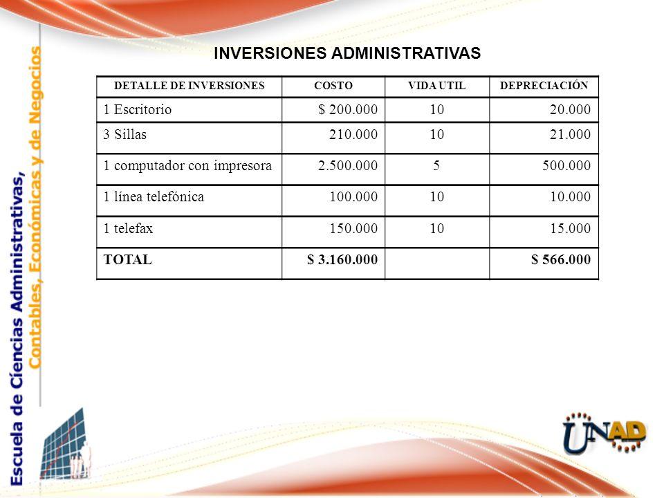 INVERSIONES ADMINISTRATIVAS DETALLE DE INVERSIONES