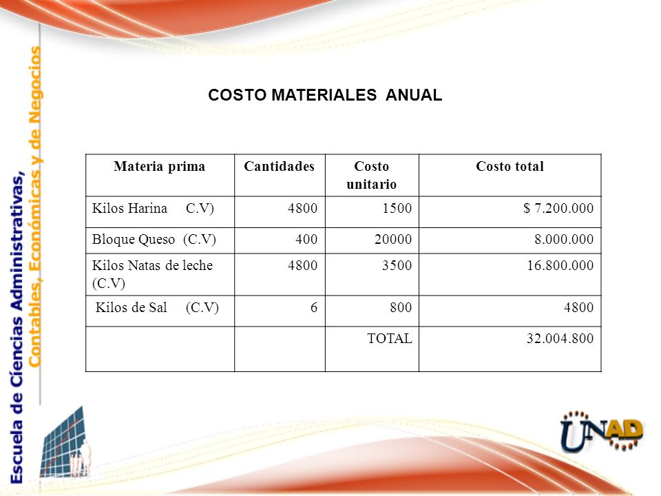 COSTO MATERIALES ANUAL