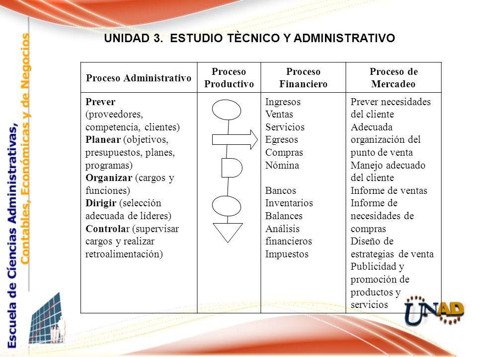 UNIDAD 3. ESTUDIO TÈCNICO Y ADMINISTRATIVO Proceso Administrativo
