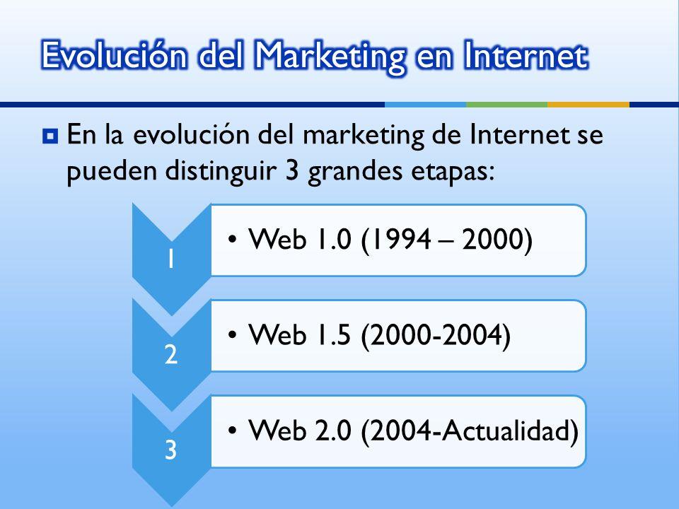 Evolución del Marketing en Internet