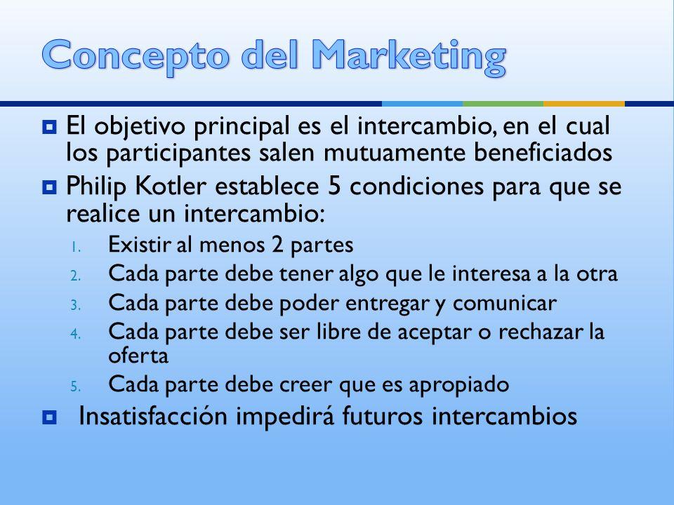 Concepto del Marketing