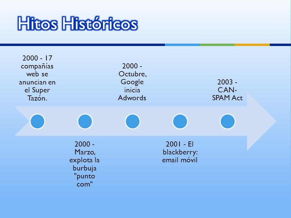 Hitos Históricos 2000 - 17 compañías web se anuncian en el Super Tazón. 2000 - Marzo, explota la burbuja punto com