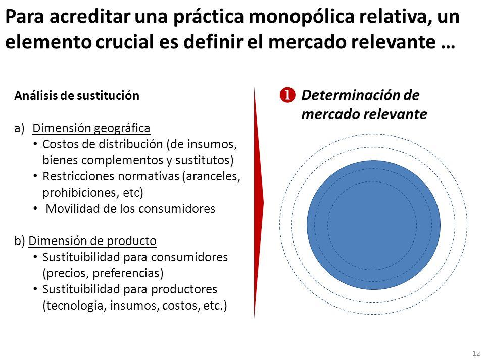 Para acreditar una práctica monopólica relativa, un elemento crucial es definir el mercado relevante …