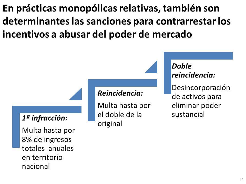 En prácticas monopólicas relativas, también son determinantes las sanciones para contrarrestar los incentivos a abusar del poder de mercado