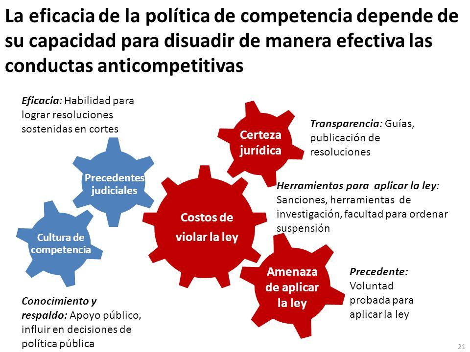 Precedentes judiciales Cultura de competencia