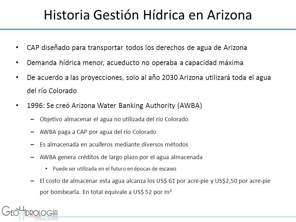 Historia Gestión Hídrica en Arizona