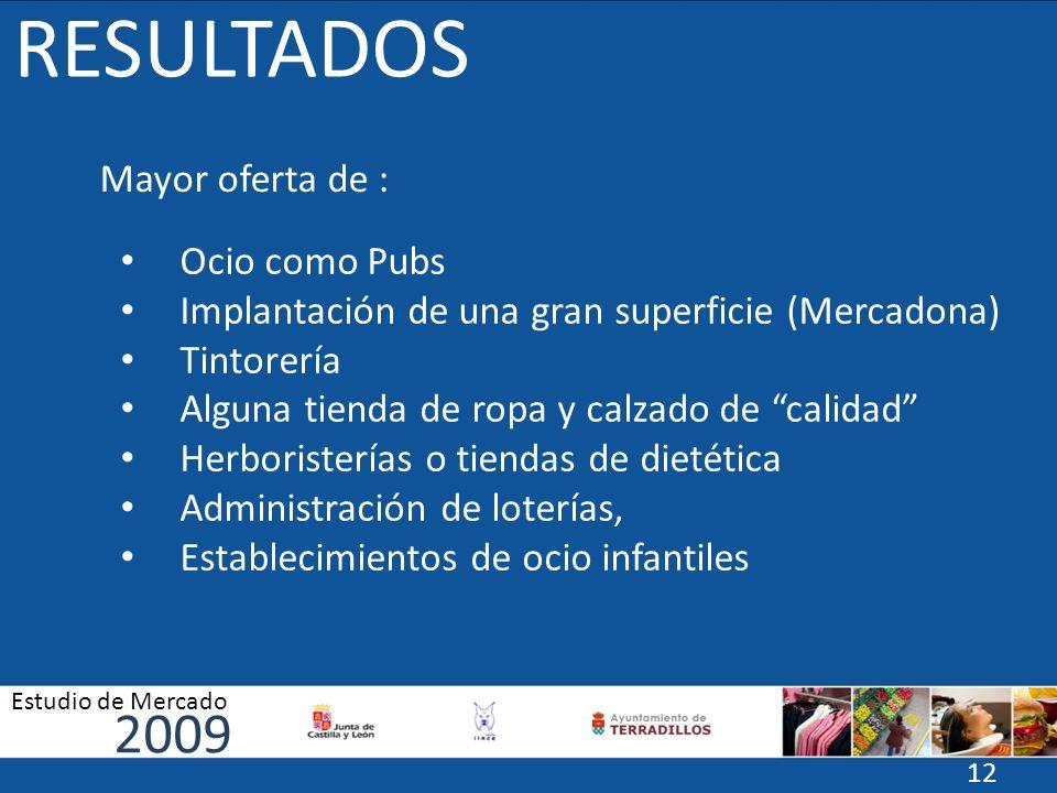 RESULTADOS 2009 Mayor oferta de : Ocio como Pubs