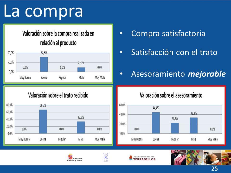 La compra Compra satisfactoria Satisfacción con el trato