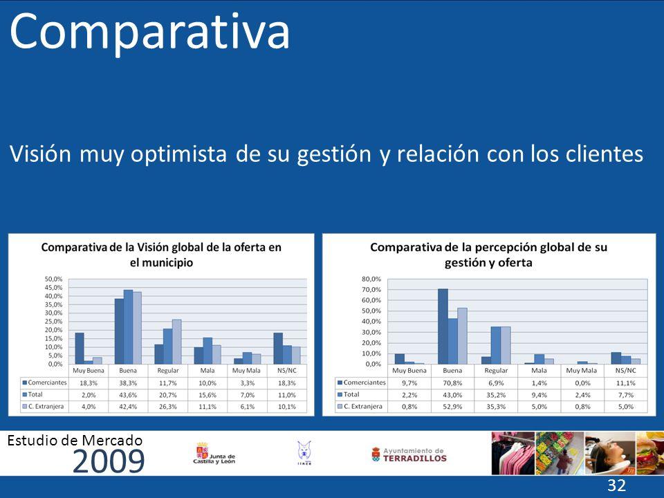 Comparativa Visión muy optimista de su gestión y relación con los clientes 2009 Estudio de Mercado