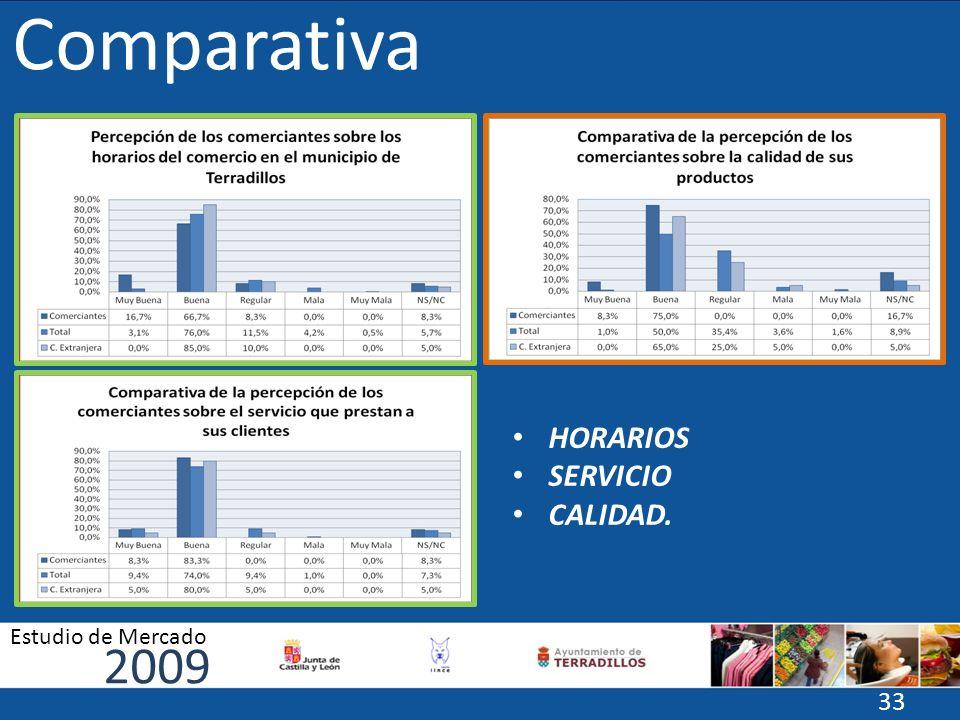 Comparativa HORARIOS SERVICIO CALIDAD. 2009 Estudio de Mercado