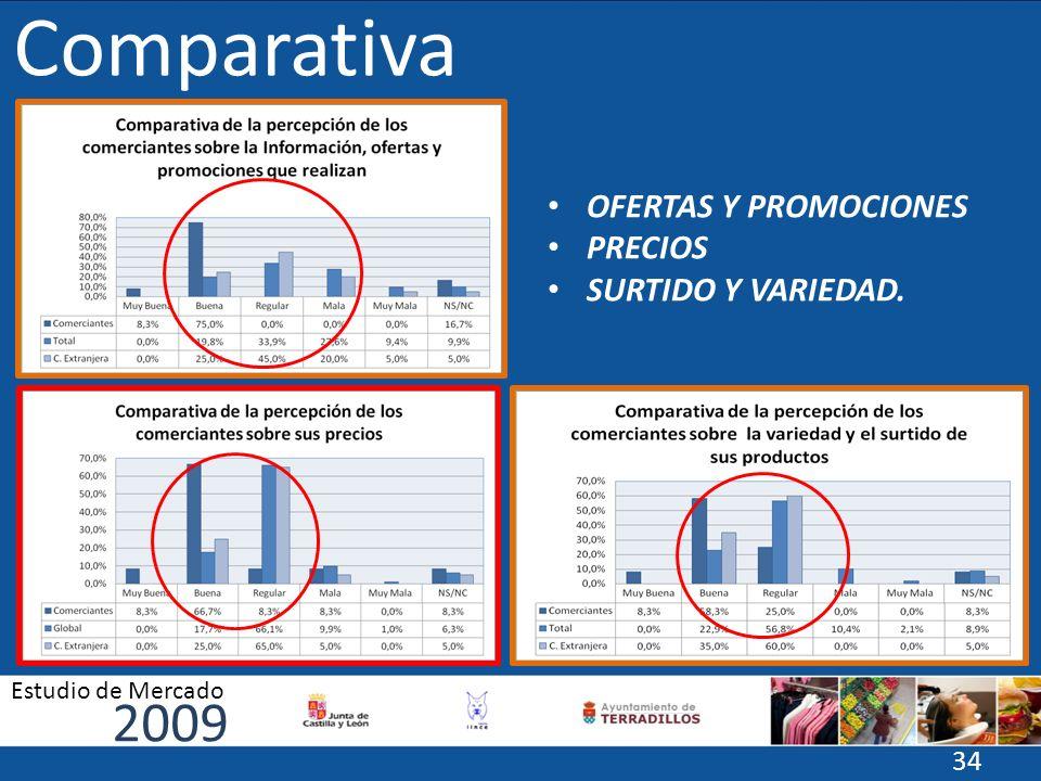 Comparativa 2009 OFERTAS Y PROMOCIONES PRECIOS SURTIDO Y VARIEDAD.