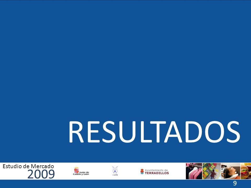 RESULTADOS 2009 Estudio de Mercado