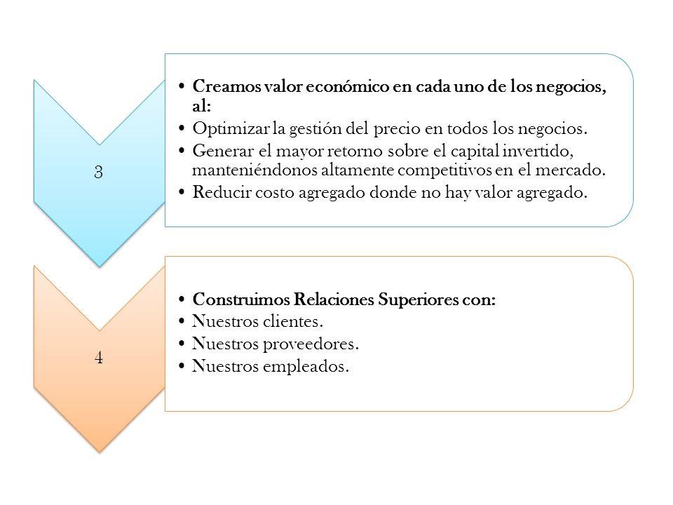 3 Creamos valor económico en cada uno de los negocios, al: Optimizar la gestión del precio en todos los negocios.