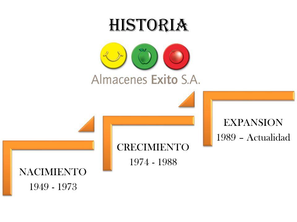 HISTORIA EXPANSION 1989 – Actualidad CRECIMIENTO 1974 - 1988
