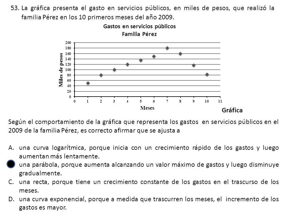 La gráfica presenta el gasto en servicios públicos, en miles de pesos, que realizó la familia Pérez en los 10 primeros meses del año 2009.