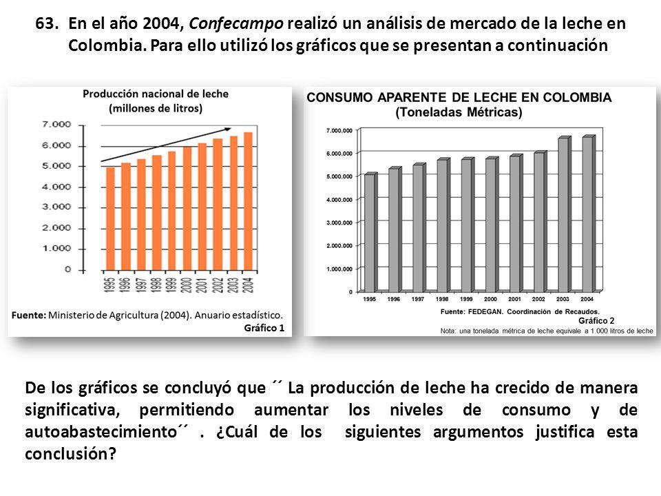 En el año 2004, Confecampo realizó un análisis de mercado de la leche en Colombia. Para ello utilizó los gráficos que se presentan a continuación