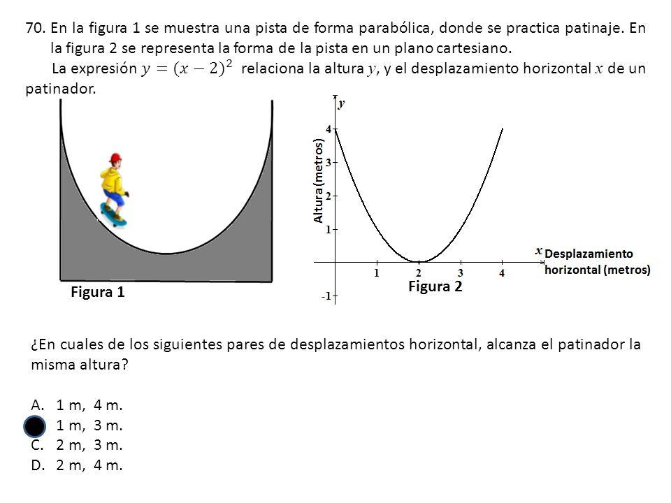 En la figura 1 se muestra una pista de forma parabólica, donde se practica patinaje. En la figura 2 se representa la forma de la pista en un plano cartesiano.
