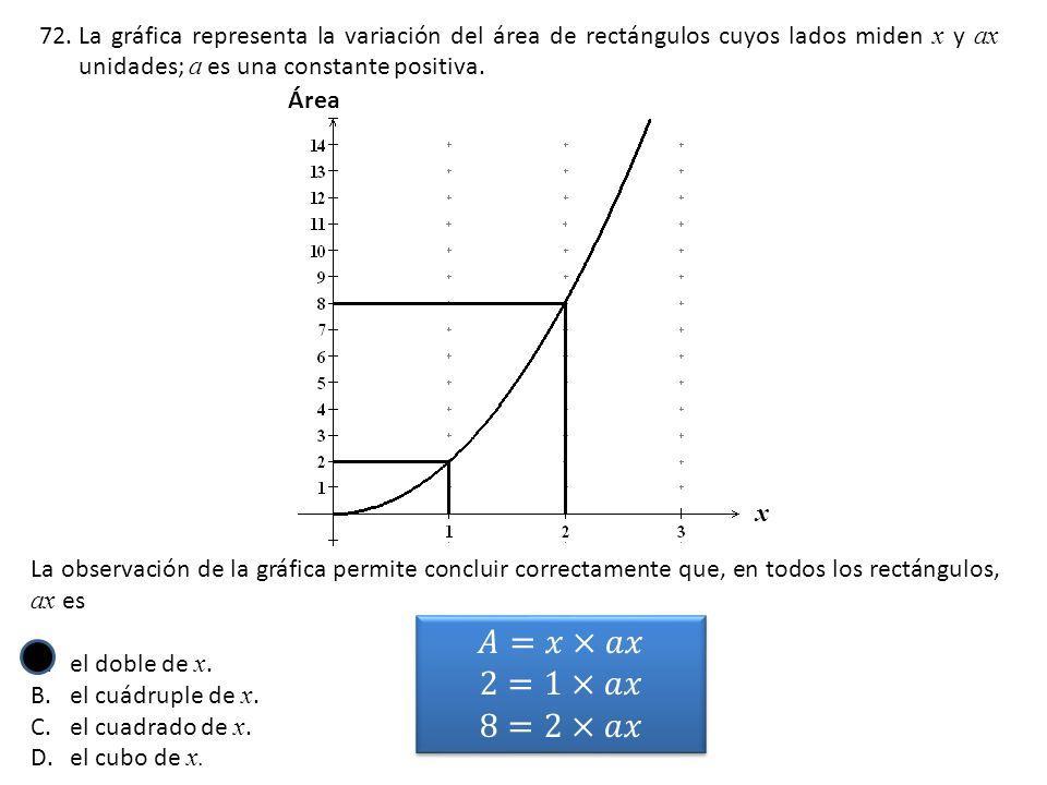 La gráfica representa la variación del área de rectángulos cuyos lados miden x y ax unidades; a es una constante positiva.
