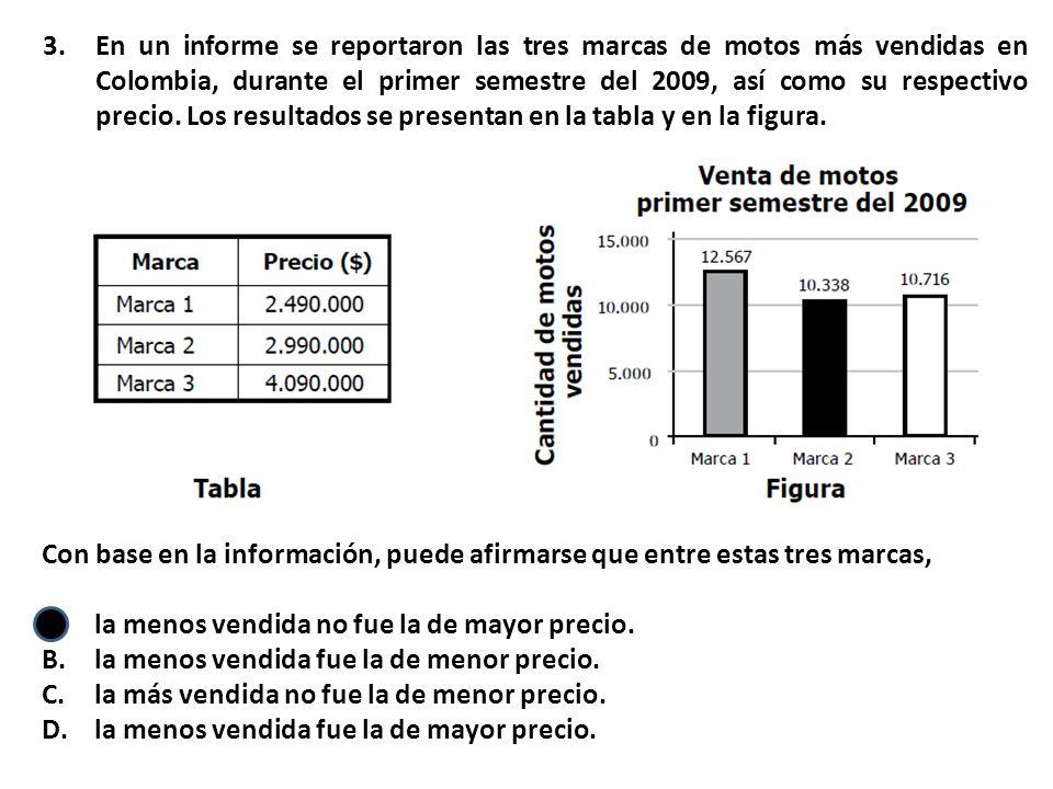 En un informe se reportaron las tres marcas de motos más vendidas en Colombia, durante el primer semestre del 2009, así como su respectivo precio. Los resultados se presentan en la tabla y en la figura.