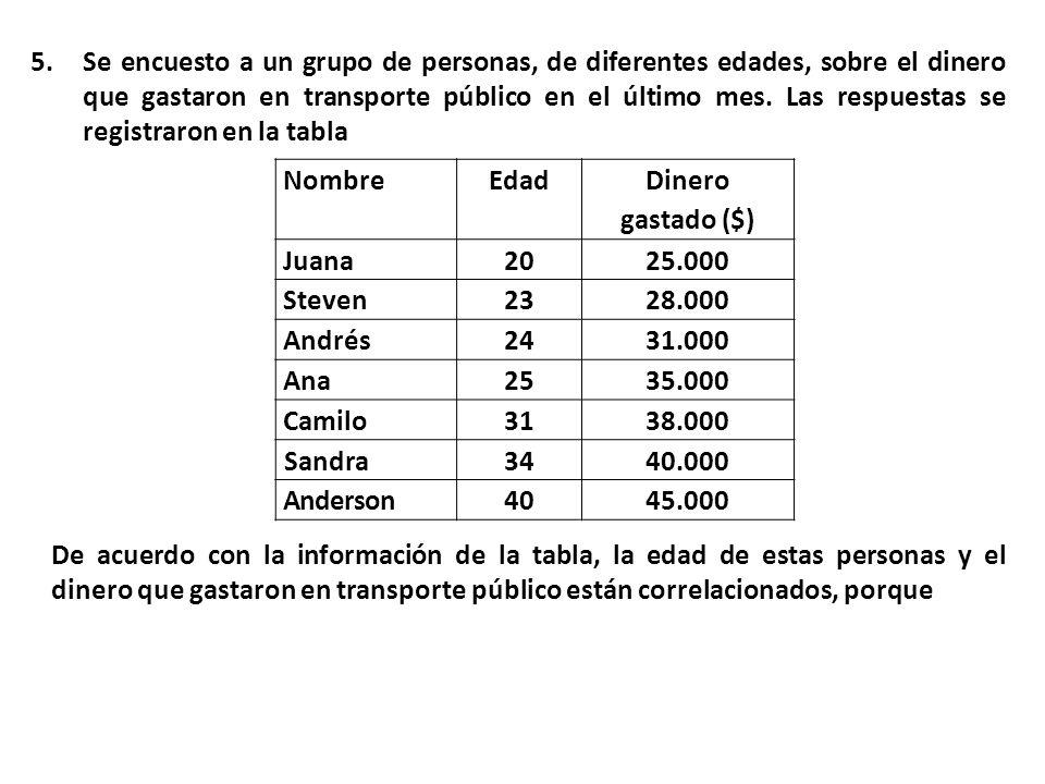 Se encuesto a un grupo de personas, de diferentes edades, sobre el dinero que gastaron en transporte público en el último mes. Las respuestas se registraron en la tabla