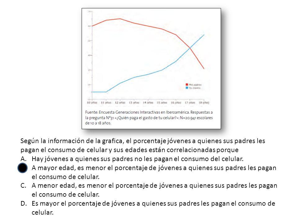 Según la información de la grafica, el porcentaje jóvenes a quienes sus padres les pagan el consumo de celular y sus edades están correlacionadas porque