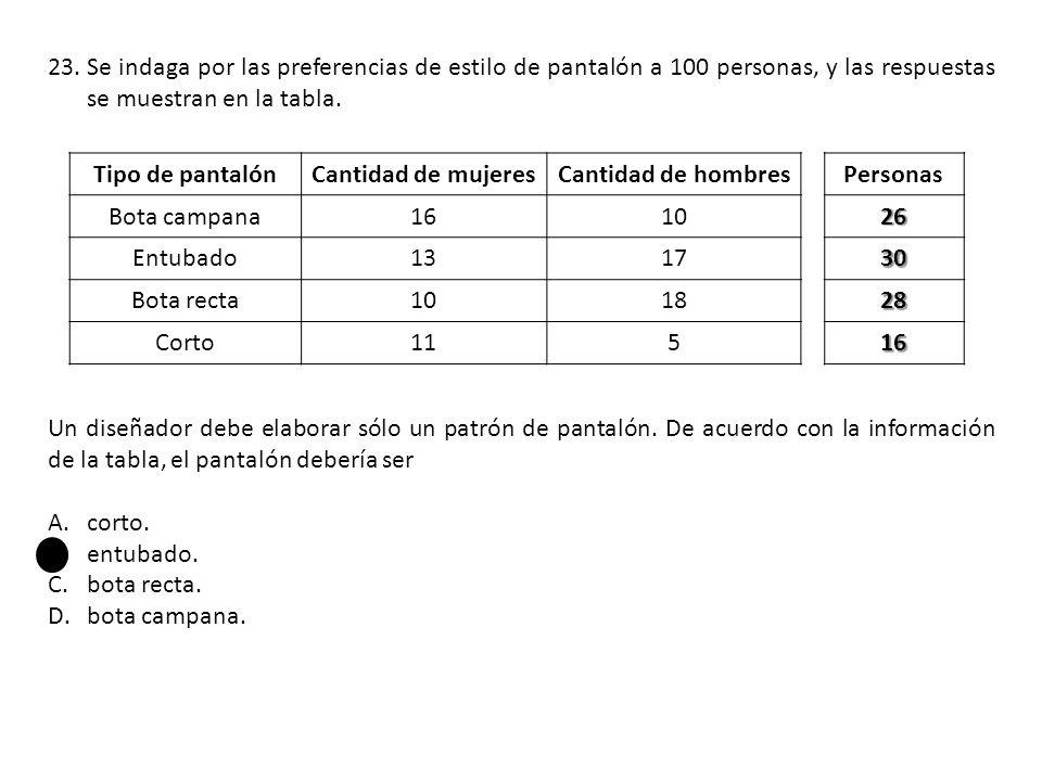 Se indaga por las preferencias de estilo de pantalón a 100 personas, y las respuestas se muestran en la tabla.