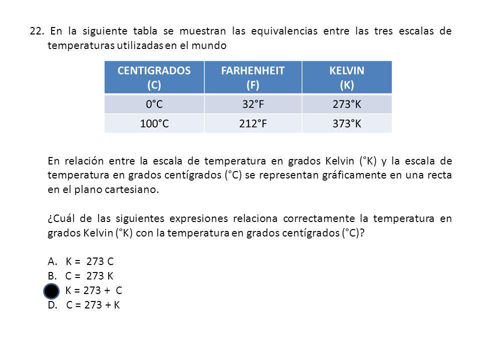 En la siguiente tabla se muestran las equivalencias entre las tres escalas de temperaturas utilizadas en el mundo