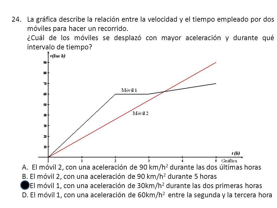 La gráfica describe la relación entre la velocidad y el tiempo empleado por dos móviles para hacer un recorrido.