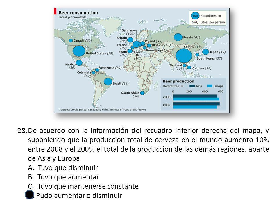 De acuerdo con la información del recuadro inferior derecha del mapa, y suponiendo que la producción total de cerveza en el mundo aumento 10% entre 2008 y el 2009, el total de la producción de las demás regiones, aparte de Asia y Europa