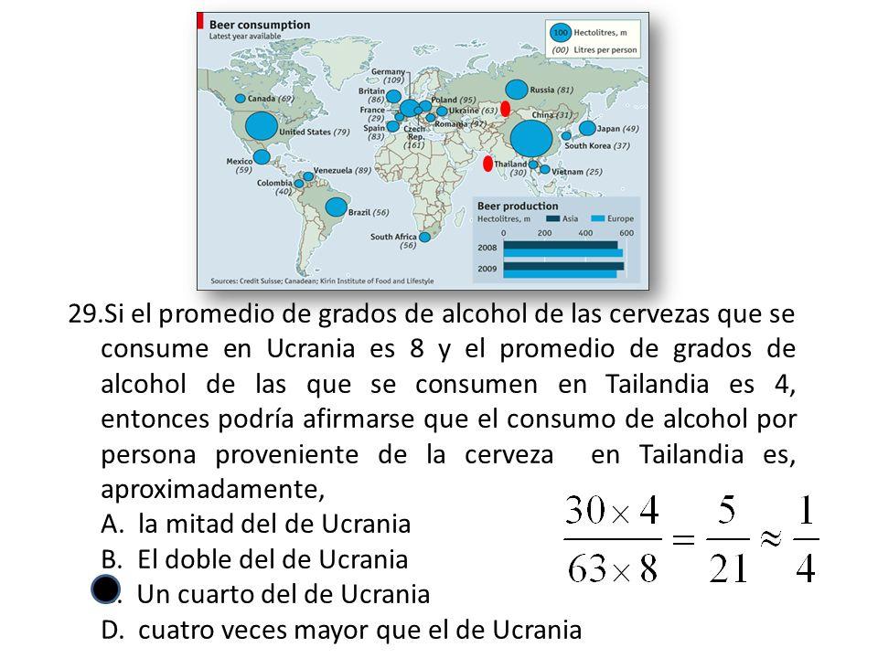 Si el promedio de grados de alcohol de las cervezas que se consume en Ucrania es 8 y el promedio de grados de alcohol de las que se consumen en Tailandia es 4, entonces podría afirmarse que el consumo de alcohol por persona proveniente de la cerveza en Tailandia es, aproximadamente,