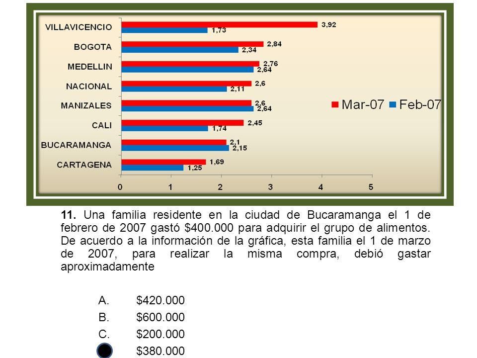 11. Una familia residente en la ciudad de Bucaramanga el 1 de febrero de 2007 gastó $400.000 para adquirir el grupo de alimentos. De acuerdo a la información de la gráfica, esta familia el 1 de marzo de 2007, para realizar la misma compra, debió gastar aproximadamente