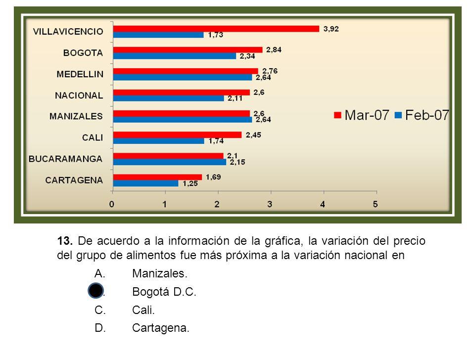 13. De acuerdo a la información de la gráfica, la variación del precio del grupo de alimentos fue más próxima a la variación nacional en