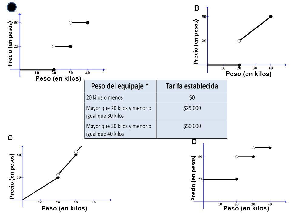 A B C D Precio (en pesos) Peso (en kilos) Precio (en pesos)