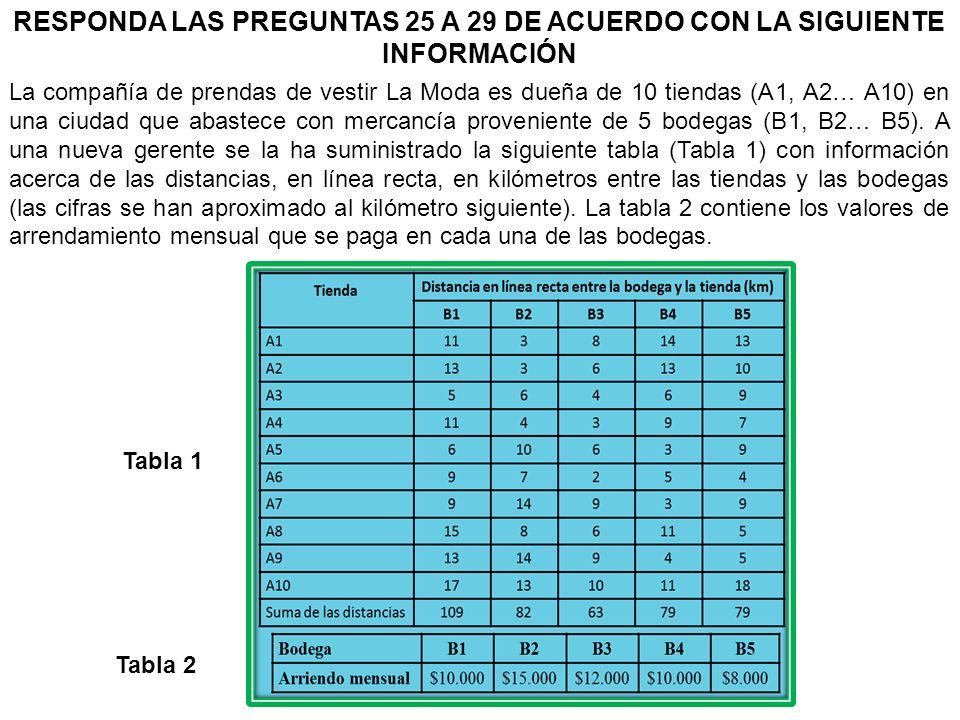RESPONDA LAS PREGUNTAS 25 A 29 DE ACUERDO CON LA SIGUIENTE INFORMACIÓN