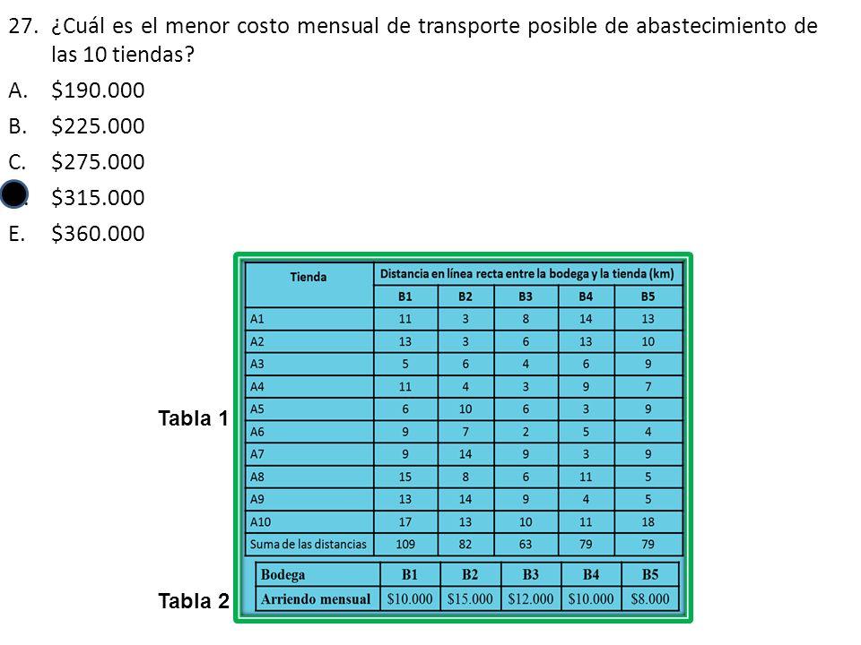 ¿Cuál es el menor costo mensual de transporte posible de abastecimiento de las 10 tiendas