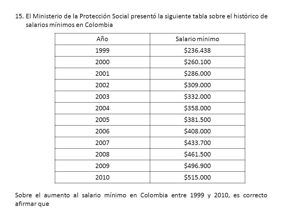 El Ministerio de la Protección Social presentó la siguiente tabla sobre el histórico de salarios mínimos en Colombia