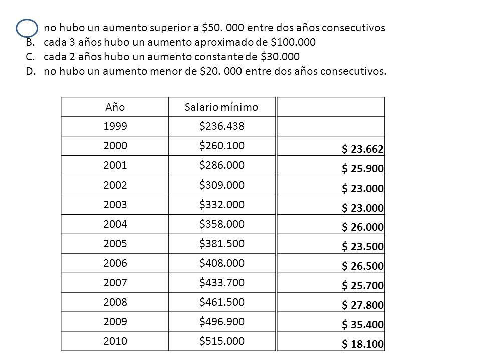 no hubo un aumento superior a $50. 000 entre dos años consecutivos