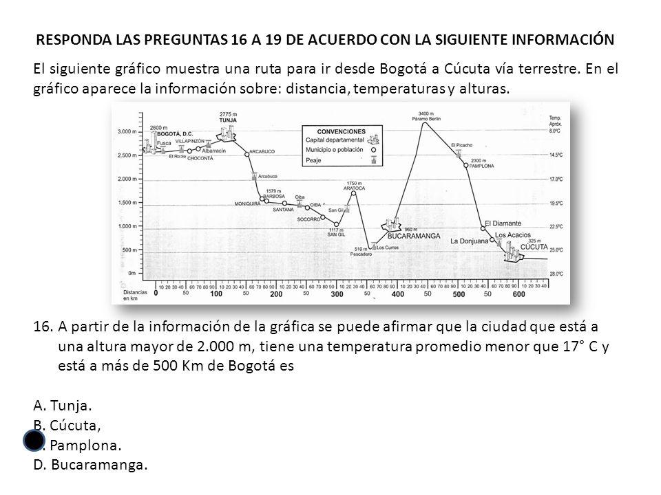 RESPONDA LAS PREGUNTAS 16 A 19 DE ACUERDO CON LA SIGUIENTE INFORMACIÓN