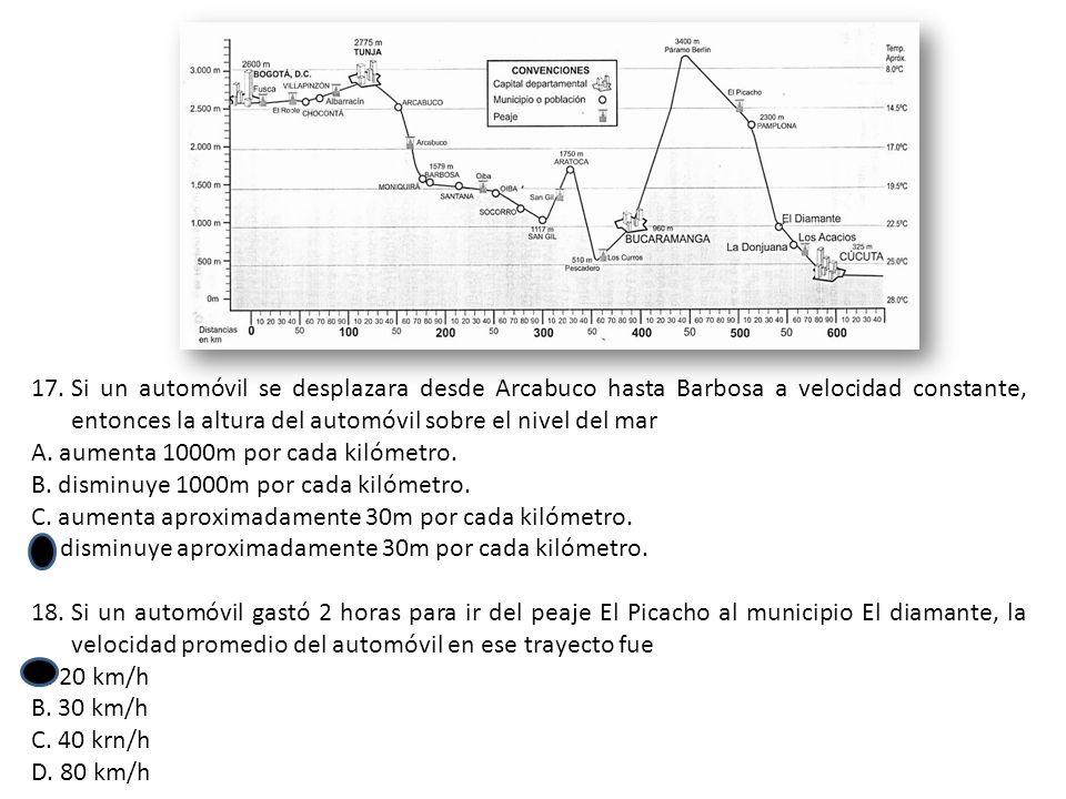 Si un automóvil se desplazara desde Arcabuco hasta Barbosa a velocidad constante, entonces la altura del automóvil sobre el nivel del mar