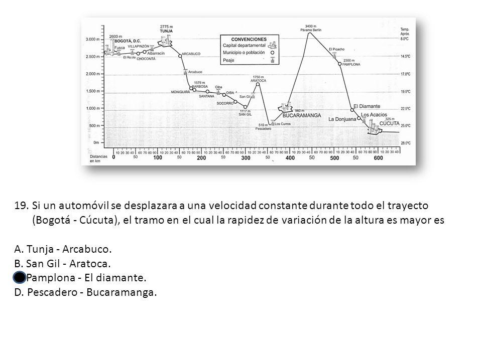 Si un automóvil se desplazara a una velocidad constante durante todo el trayecto (Bogotá - Cúcuta), el tramo en el cual la rapidez de variación de la altura es mayor es