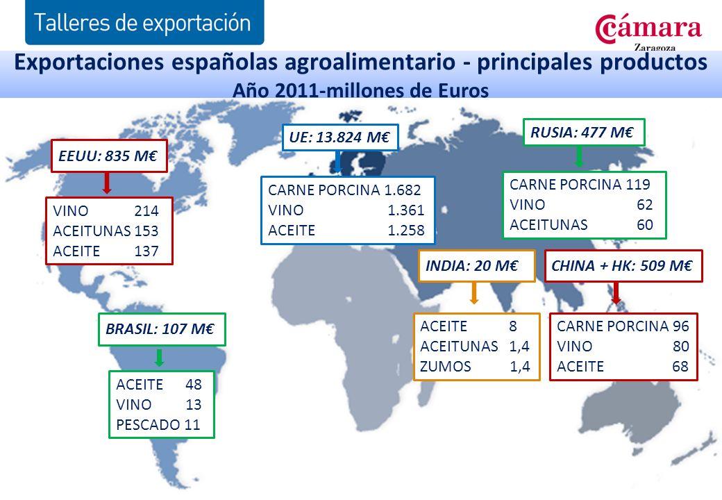 Exportaciones españolas agroalimentario - principales productos Año 2011-millones de Euros