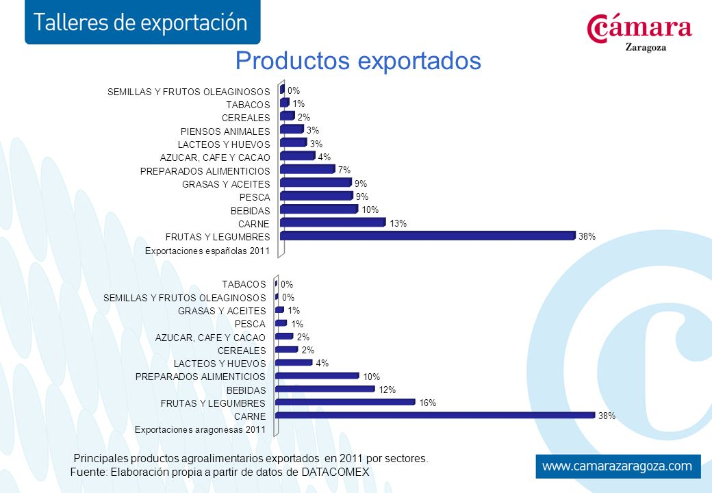 Productos exportados Principales productos agroalimentarios exportados en 2011 por sectores.
