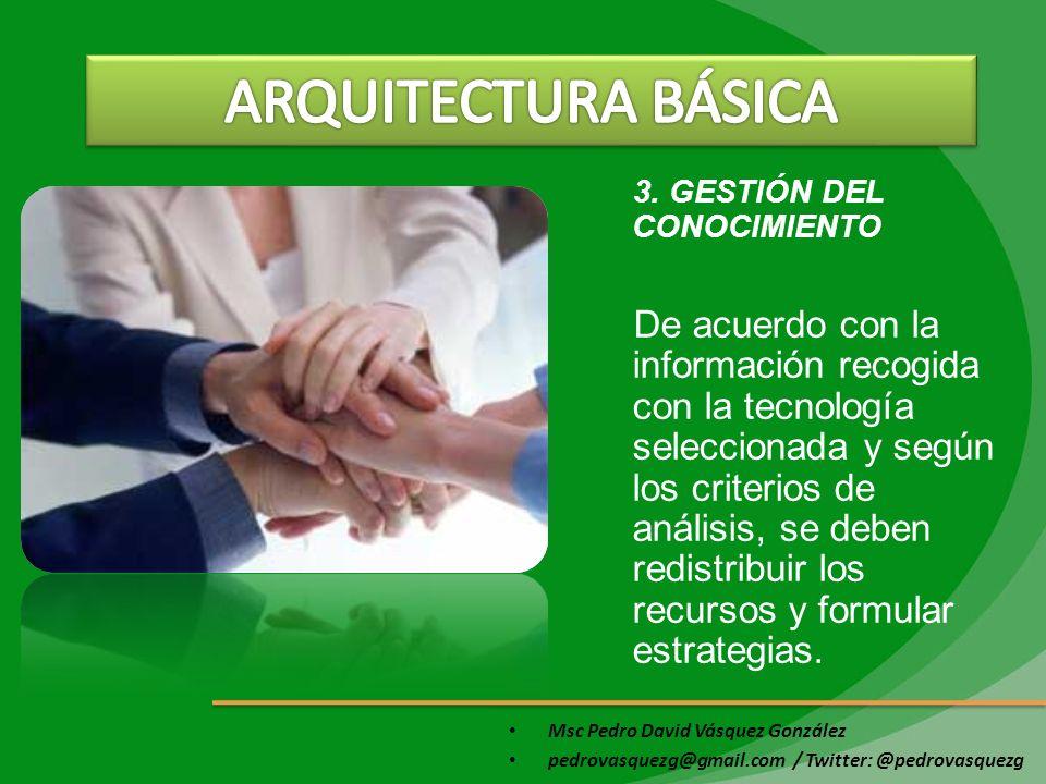 ARQUITECTURA BÁSICA 3. GESTIÓN DEL CONOCIMIENTO.