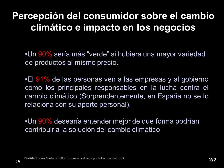 Percepción del consumidor sobre el cambio climático e impacto en los negocios
