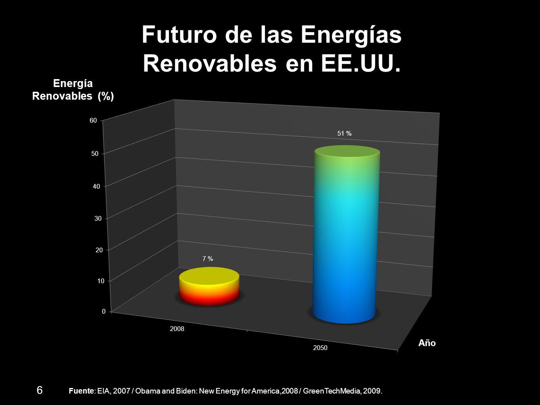 Futuro de las Energías Renovables en EE.UU. Energía Renovables (%)