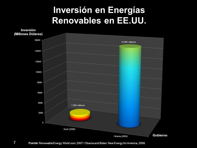 Inversión en Energías Renovables en EE.UU.