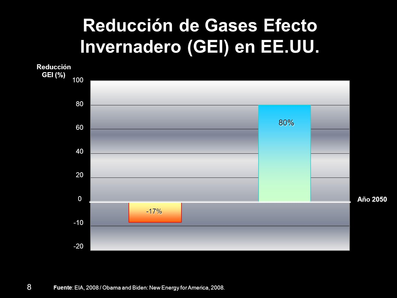 Reducción de Gases Efecto Invernadero (GEI) en EE.UU.