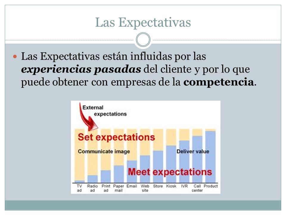 Las Expectativas Las Expectativas están influidas por las experiencias pasadas del cliente y por lo que puede obtener con empresas de la competencia.